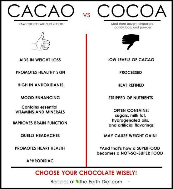 difference between cacoa and cocoa