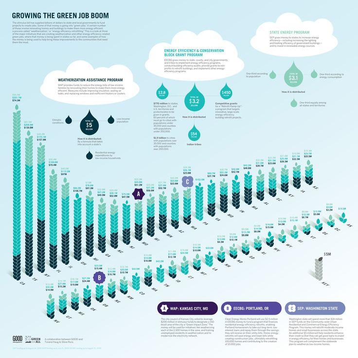 The Growing Green Jobs Boom #infographic