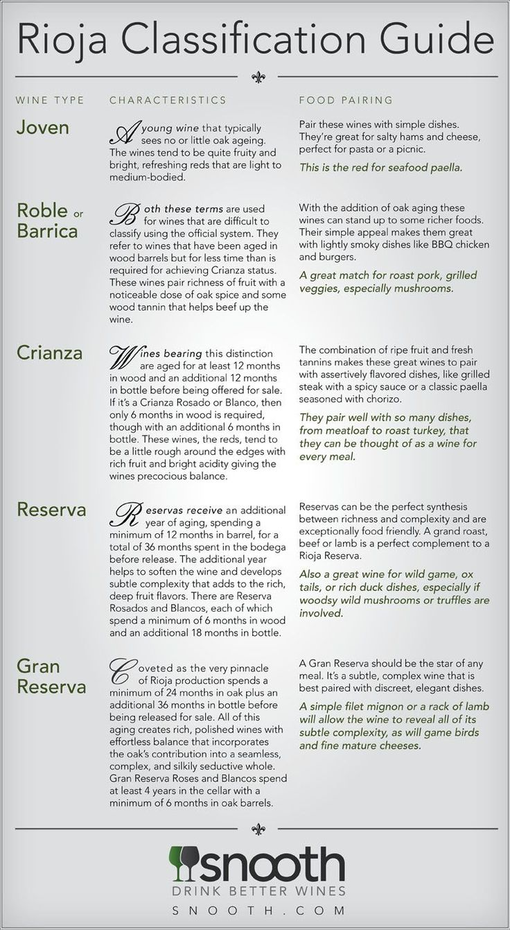 "[infographic] ""Rioja Classification Guide"" Jul-2010 by Snooth.com"