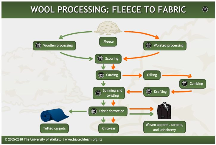 INTERACTIVE: This interactive demonstrates each stage in the processing of wool from fleece to fabric