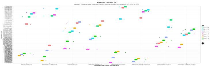 Инфографика процентного изменения количества резюме и вакансий на суперджоб и хэдхантер, в Москве и Санкт-Петербурге с 29.10.2015 по 04.11.2015, в области МАРКЕТИНГ, РЕКЛАМА, PR.