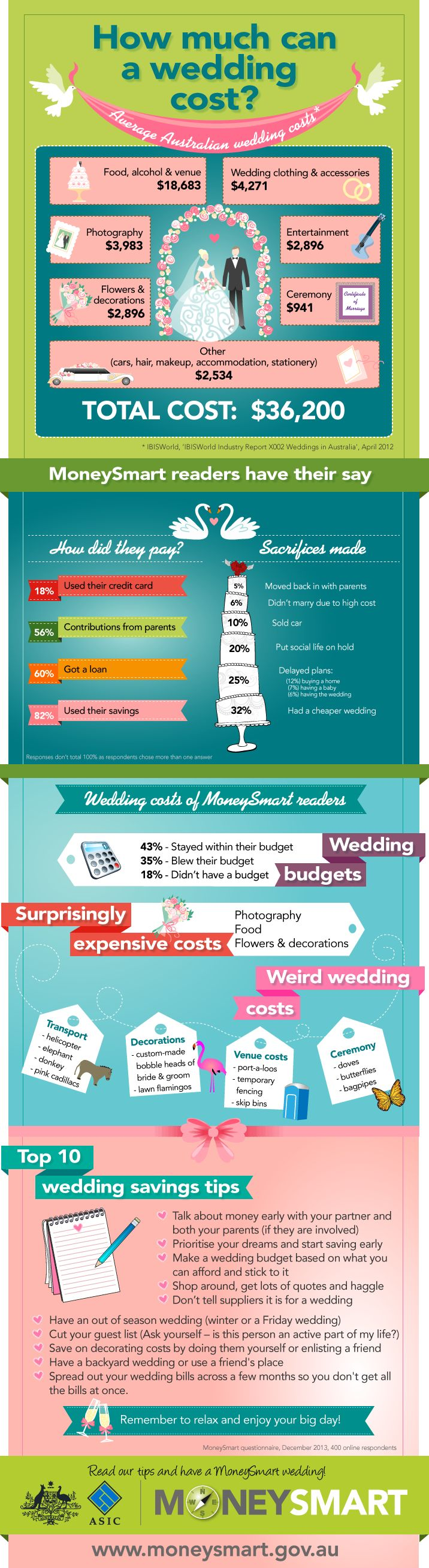 the average australian wedding costs 36200 infographic lifehacker australia