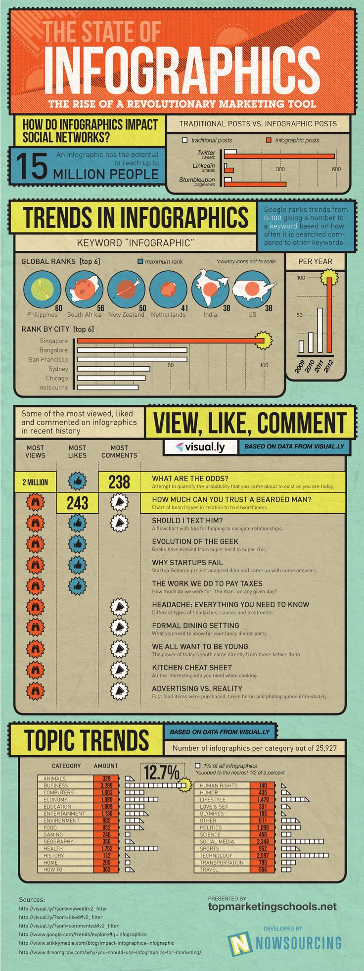 The Rise of Infographics