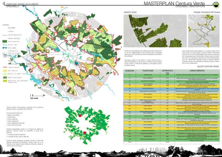 Bucharest Green Belt MasterPlan