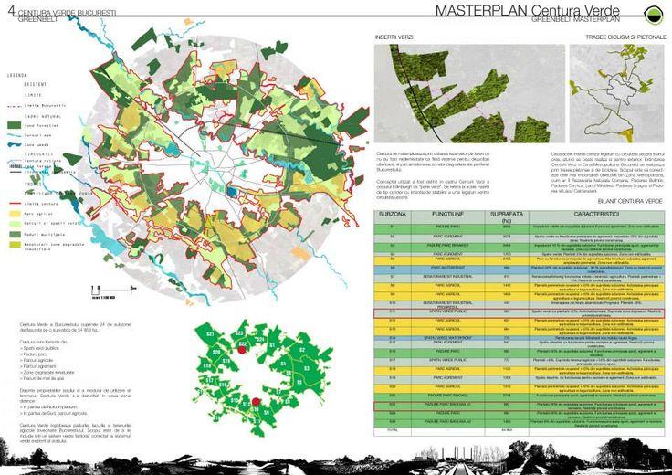 Bucharest Green Belt MasterPlan