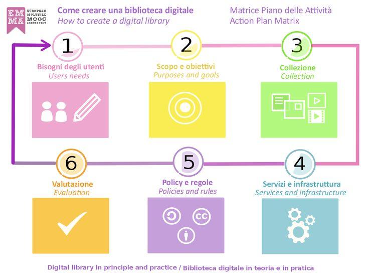 Biblioteca digitale in teoria e in pratica, 12 aprile-7 maggio 2016 (32 ore) - EMMA / Università degli Studi di Parma