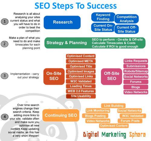 how to do seo for website step by step pdf