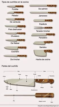 Knife types in Spanish