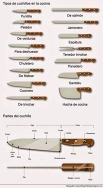 Knife types in Spanish