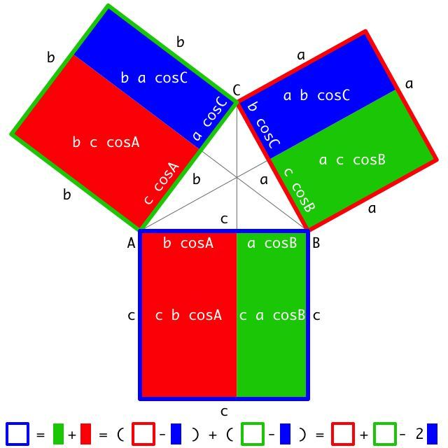Law of Cosines Proof - Clever way of introducing the law of cosines.  Good for those taking precalculus or even algebra.