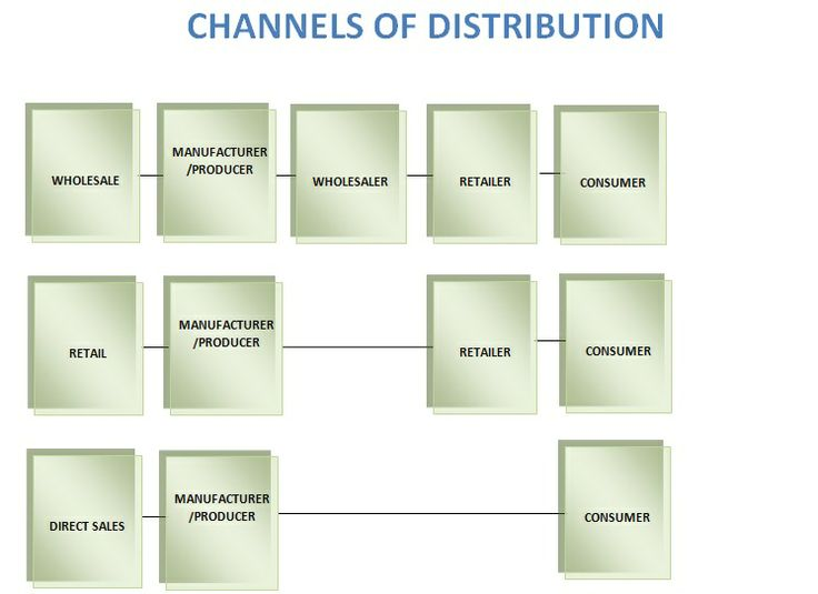 the marketing mix distribution channels Below is a list of common distribution channels for a bank your task is to identify the most appropriate mix of channels for two different banks activity/task.