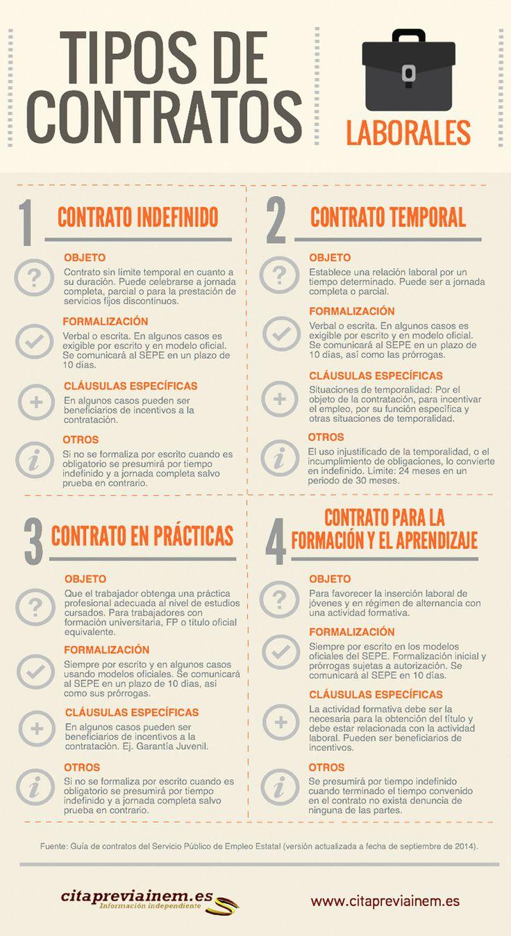 Los diferentes tipos de contratos laborales