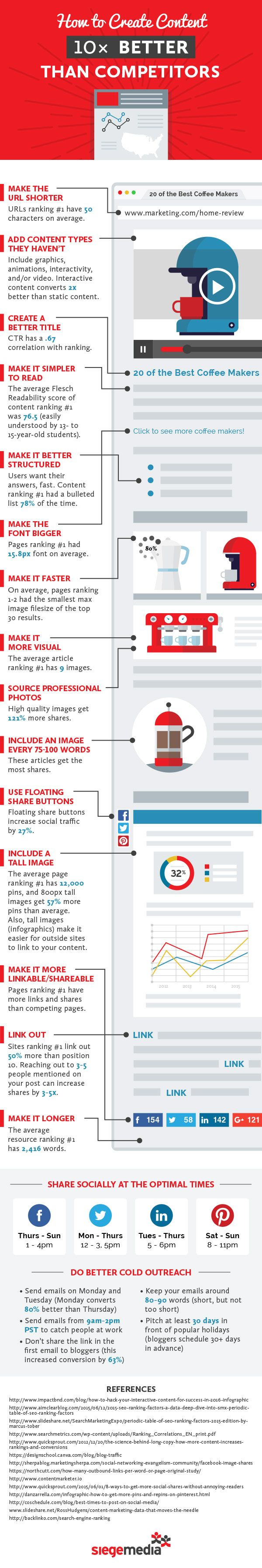 [INFOGRAPHIC] How To Create 10x Better Content Than Competitors—Short URL; Titles; K.I.S.S.; Readable font; Images; Share buttons; Links; Details>