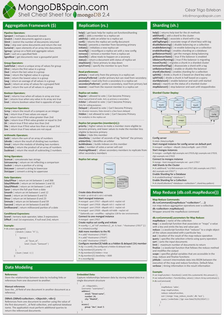 Best 25+ Sql cheat sheet ideas on Pinterest Css programming, Web - bilder f amp uuml rs badezimmer