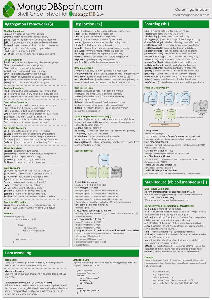 MongoDB Cheat Sheet – Quick Reference 2
