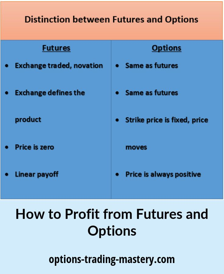 Futures Vs Options How To Find Out Define Product Positivity