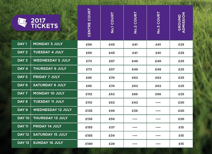 Essential information about tickets for The Championships, including prices, terms & conditions etc