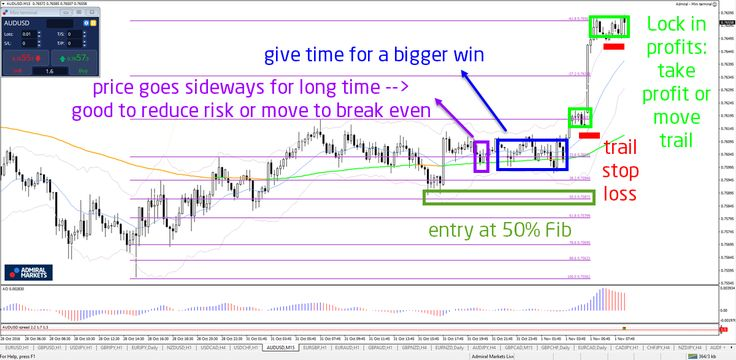 Learn how the 4 cycles of a setup remove fear during trades http://buff.ly/2fVVfnJ #forex #trade #fx #money - Your capital is at risk
