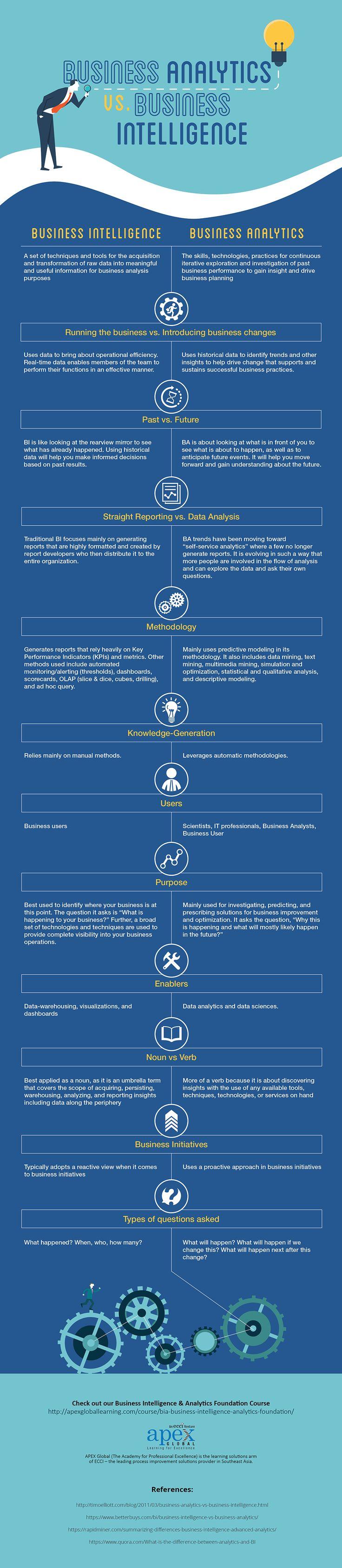 Business Analytics vs. Business Intelligence (Infographic)