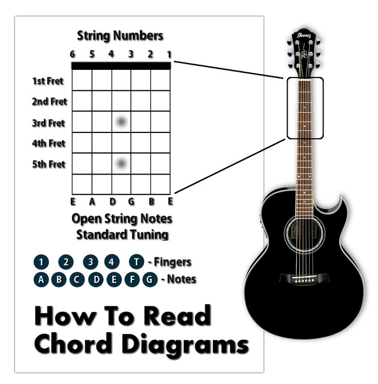 98 best Strummin\' images on Pinterest | Guitar chord, Guitar chords ...