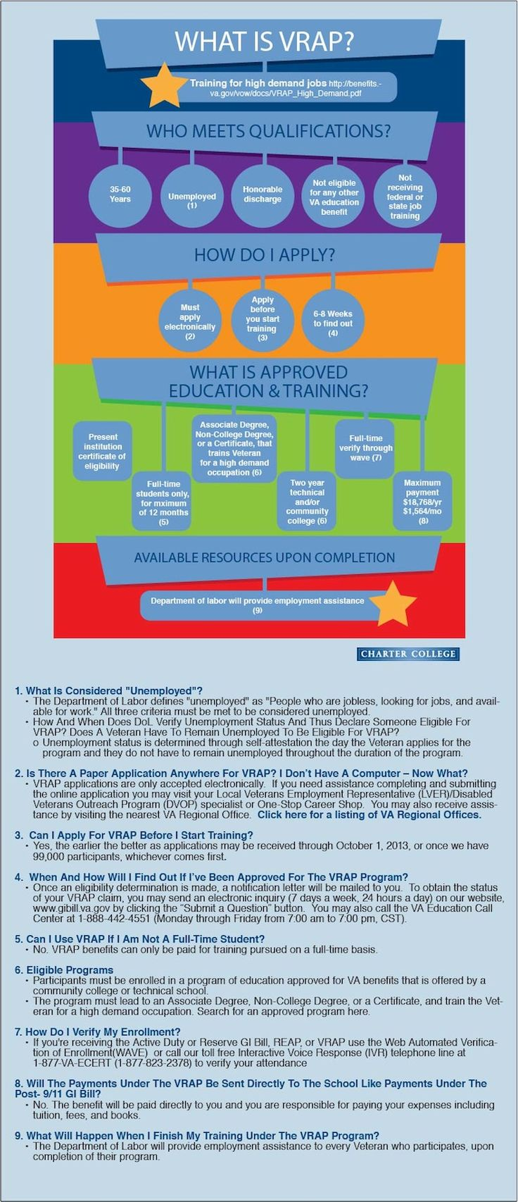 What do you need to know to fill out the Veteran's Aid and Attendance application?