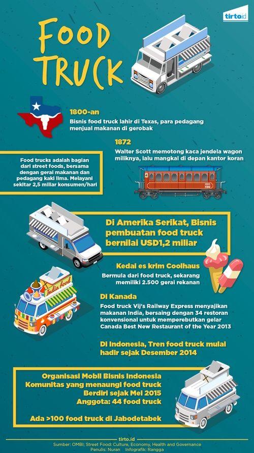 Bisnis food truckmulai ramai di Indonesia. Tak kurang ada sekitar 100 foodtruckyang beredar di Jabodetabek. Untuk memulai bisnis ini, dibutuhkan mo...