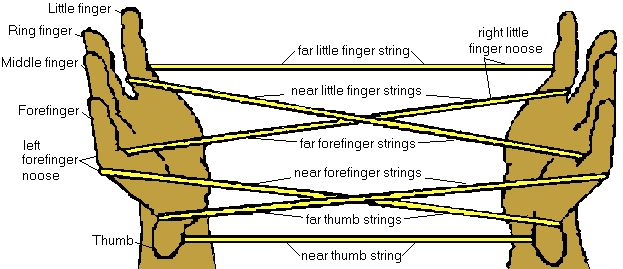 Cat's Cradle Yarn Game Instructions