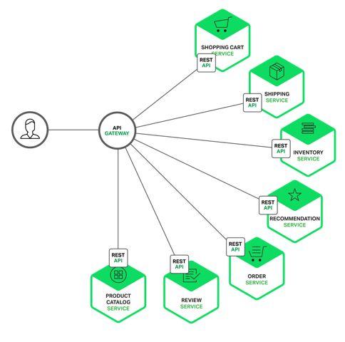 building microservices using api gateway diagram tech. Black Bedroom Furniture Sets. Home Design Ideas