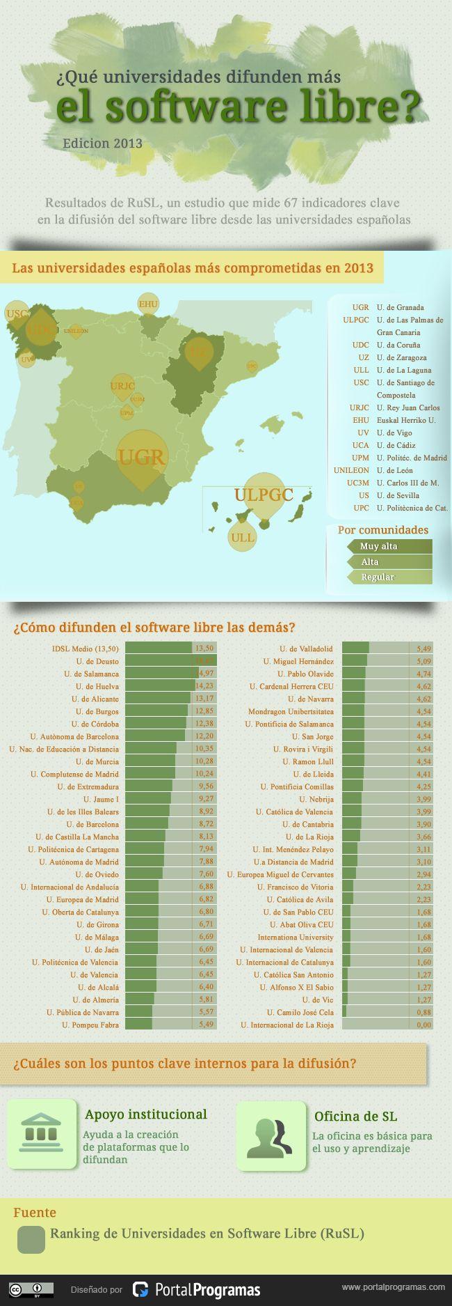 mejores universidades espanolas en software libre 2013