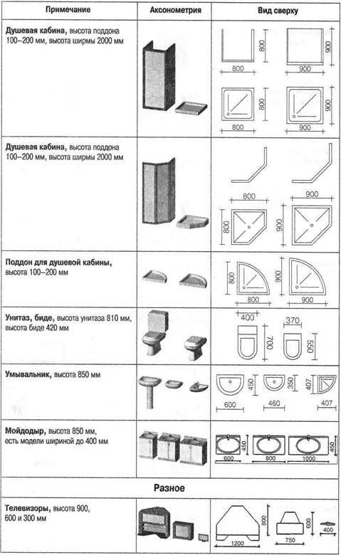 размеры мебели - Поиск в Google