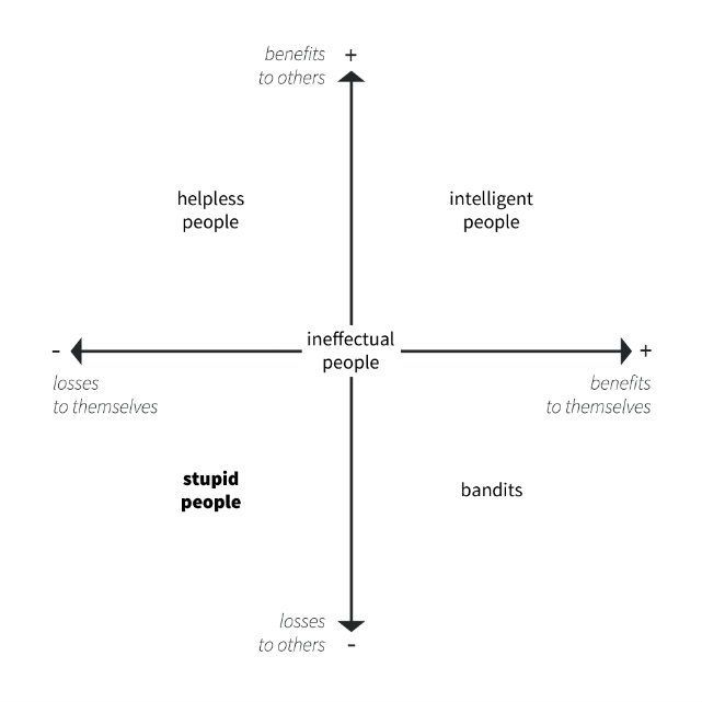 Graph with the benefits and losses that an individual causes to him or herself and causes to others. According to Carlo M. Cipolla