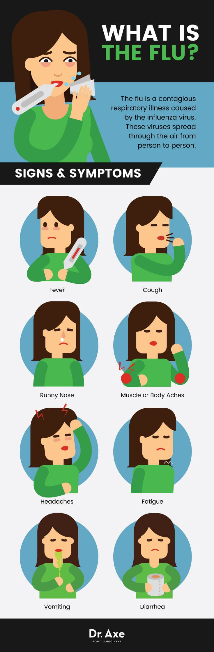 What is the flu? Flu natural remedies - Dr. Axe