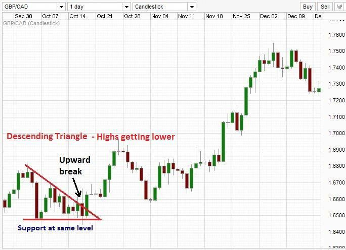 Renko Charts Can You Still Lose Forex Trades Trading Off Renko