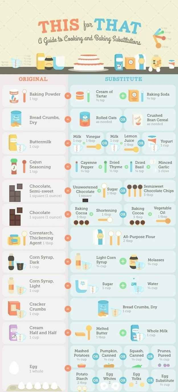 Out of a crucial ingredient? Follow this chart for substitutions. | 46 Life-Changing Baking Hacks Everyone Needs To Know