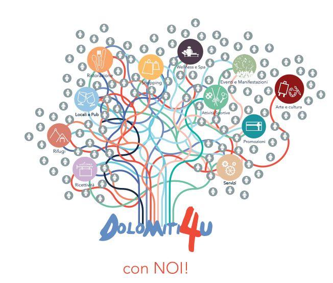 Dolomiti 4U - #dolomiti4u #infographic #concept #withus