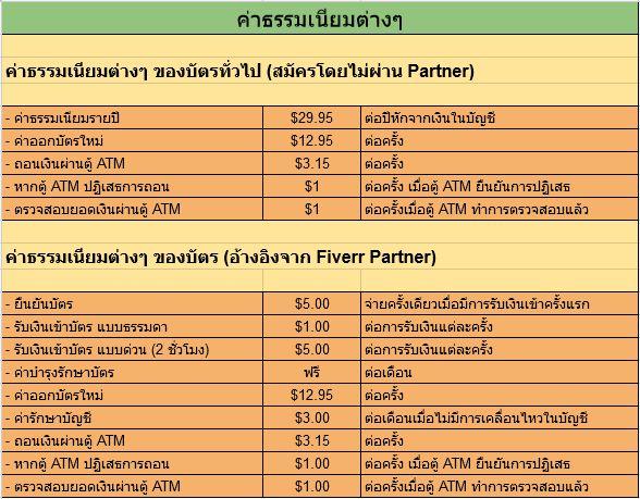 บัตรเดบิตอเมริกา Payoneer Card สมัครฟรี: ค่าธรรมเนียมต่างๆ