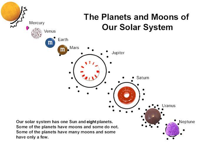 Solar System Lessons High School - solar system elementary ...
