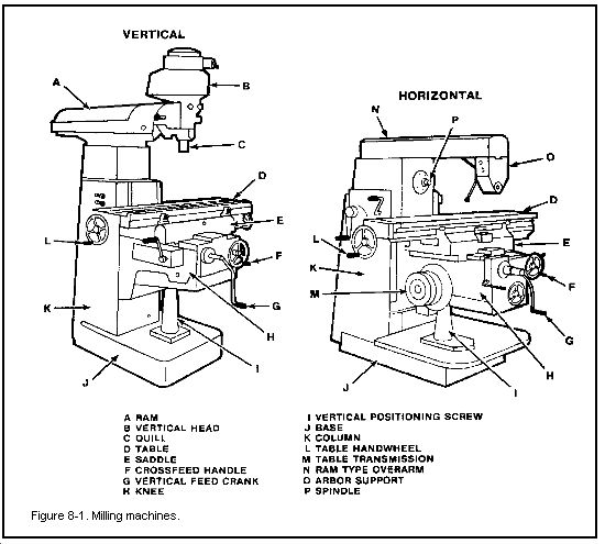 17 best ideas about milling machine on pinterest