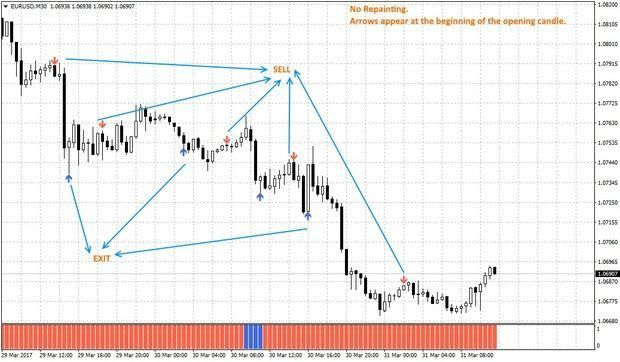 R078 Mystery Code No Repaint Arrows Forextradingtraining Forex