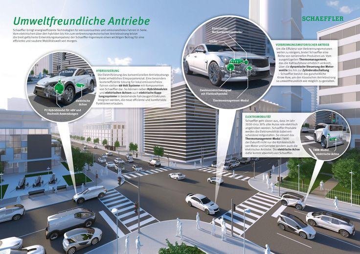 https://www.stellencompass.de/schaeffler-zeigt-technologien-zur-minimierung-von-verbrauch-und-emissionen/ Schaeffler zeigt Technologien zur Minimierung von Verbrauch und Emissionen - Auf dem Weg zu null Emissionen: Schaeffler bringt umweltfreundliche Antriebe in Serie gd.ots.mh- Auf der Internationalen Automobilausstellung IAA stellt Schaeffler Serienlösungen für emissionsarmes und lokal emissionsfreies Fahren vor. Damit leistet der Automobilzulieferer einen Beitrag dazu,