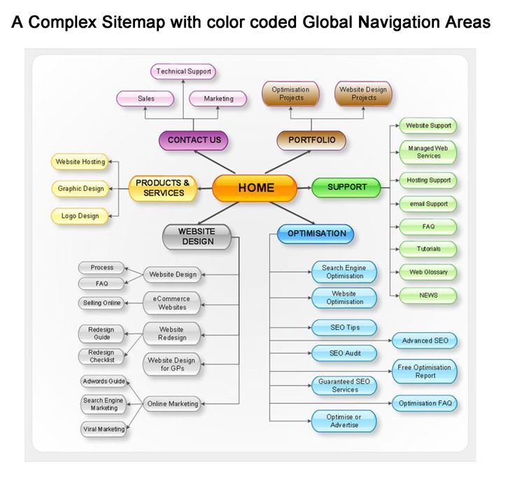Complex sitemap with color-coded navigation areas