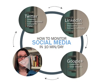 [Video Tutorial]: How to Monitor Social Media in 10 Minutes a Day: Socialmedia