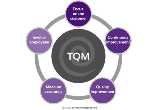 implementation if tqm Purpose - the aim of this report is to examine how tqm can be implemented in   tqm implementation and to find the determinants of tqm in the construction.