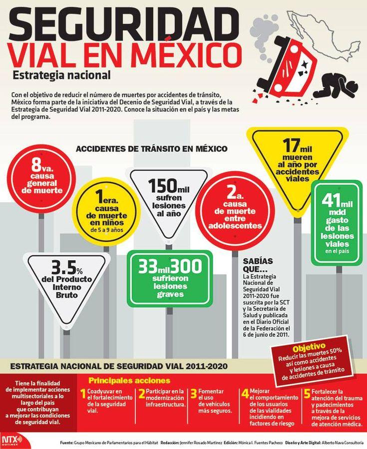 """#Infografia #SeguridadVial en #Mexico vía @candidman  Estrategia nacional  Con el objetivo de reducir el número de muertes por accidentes de tránsito, México forma parte de la """"Iniciativa del Decenio de Seguridad Vial"""", a través de la Estrategia de Seguridad Vial 2011-2020.  Conoce la situación en el país y las metas del programa."""