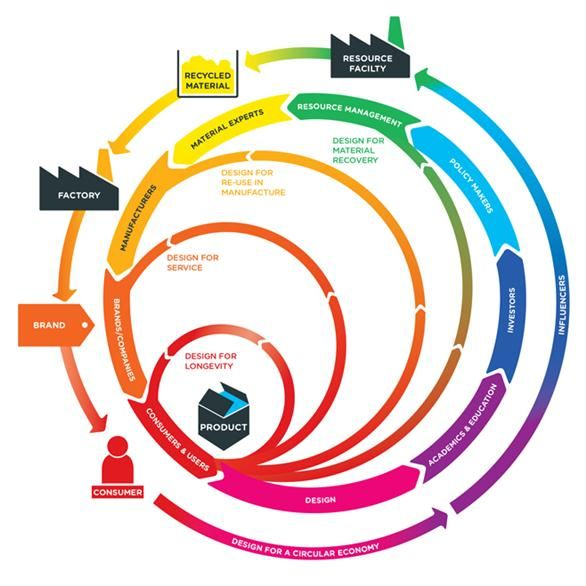 """The Technology Strategy Board (TSB) is to invest £5m in collaborative research and development projects that contribute towards a circular economy.  The TSB, the UK's innovation agency, said in a statement it aims to """"preserve the value of products and/or materials at end-of-life and keep them in productive use for longer""""."""