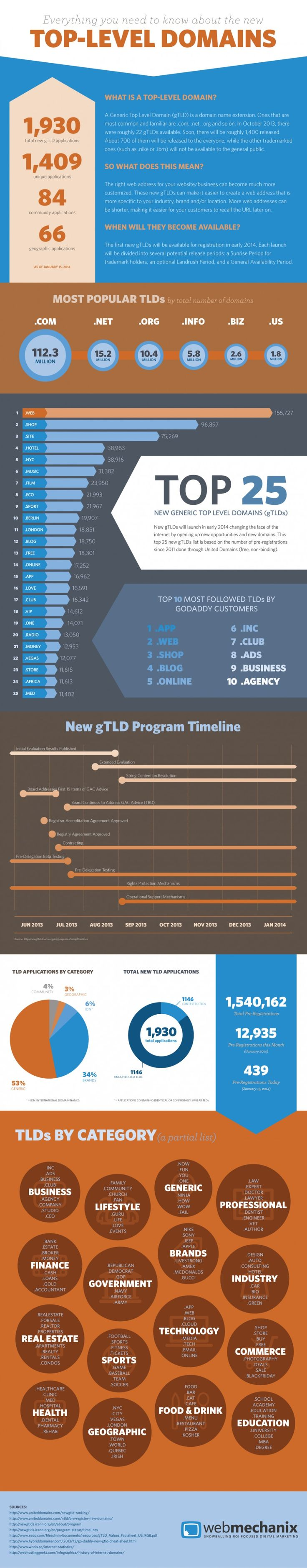 Everything you need to know about new top level domains