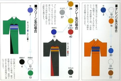 "How to use the above chart: Make a hexagon, the corners of a 3x3 square, vertical line or an isosceles triangle to find the ""best"" colors to coordinate with a particular kimono color, according to the traditional Japanese schools of color."
