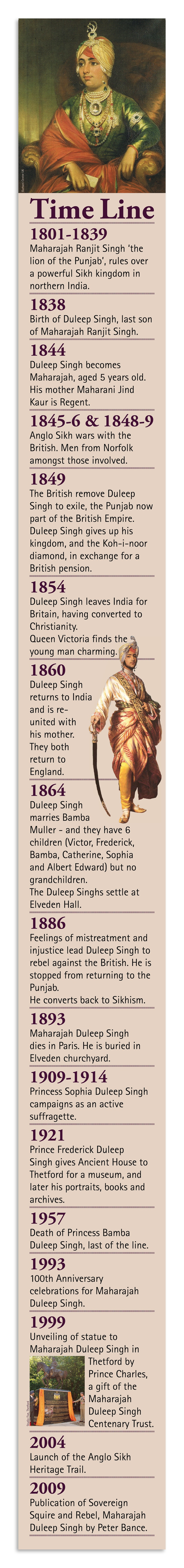 1801 - 2009 | This timeline was produced for the 'Maharajah Duleep Singh - Sovereign, Squire & Rebel' exhibition that told the extraordinary story of the conections between Thetford and the family. A king at five, the Maharajah became a favourite of Queen Victoria and was close to the Royal Household. He lived a life of an English aristocrat but died a broken man, alone and in poverty.