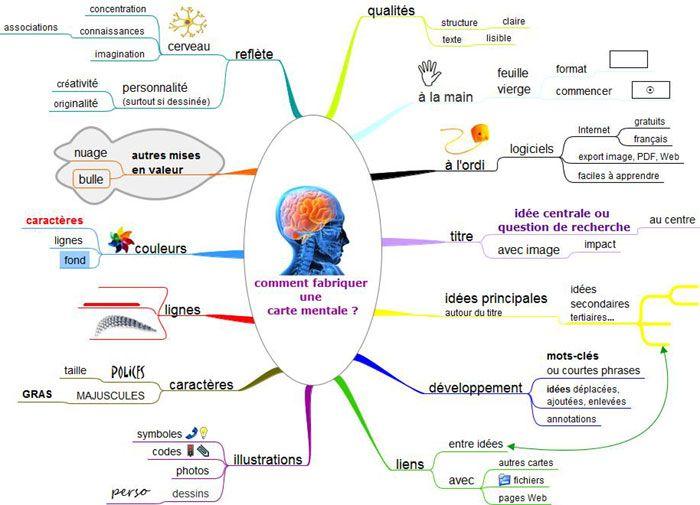 Comment apprendre à apprendre avec les cartes heuristiques ? Dossier http://www.netpublic.fr/2013/04/apprendre-a-apprendre-avec-les-cartes-heuristiques/
