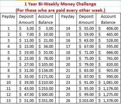 Bi-Weekly Money Savings Challenge... For those who get paid every other week.